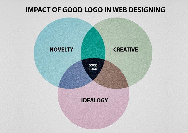 Impact Of Good Logo In Web Designing